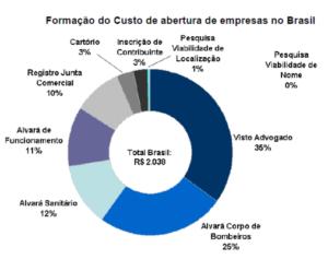 ABERTURA DE EMPRESA custos